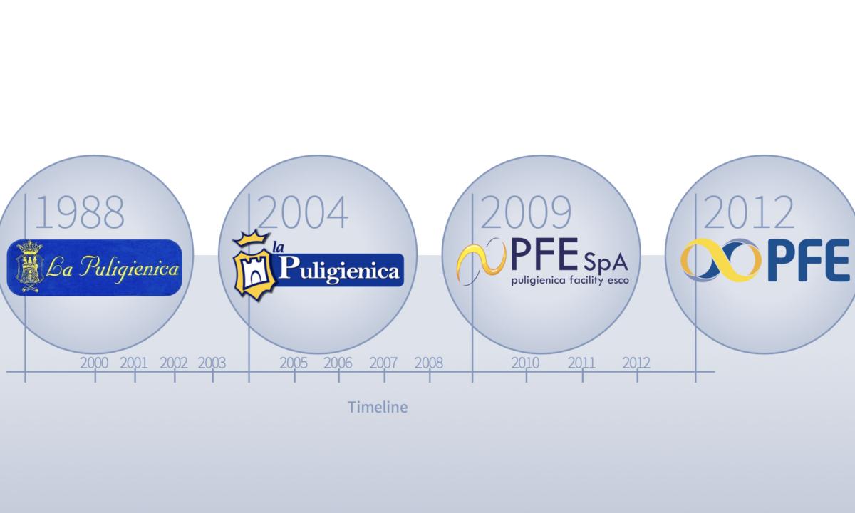 Il nostro brand: dal 1988 ad oggi