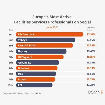 PFEinforma: ingresso nella Top Ten europea delle aziende maggiormente attive sui social network